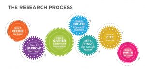 Preliminary study to selecting a research topic